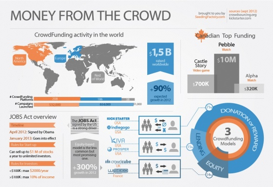 Crowdfunding activity in the world