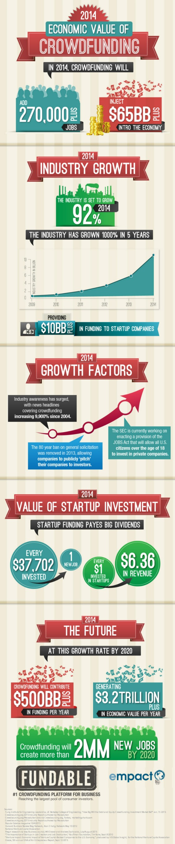 Cloud Infographic: Crowd Funding 2014