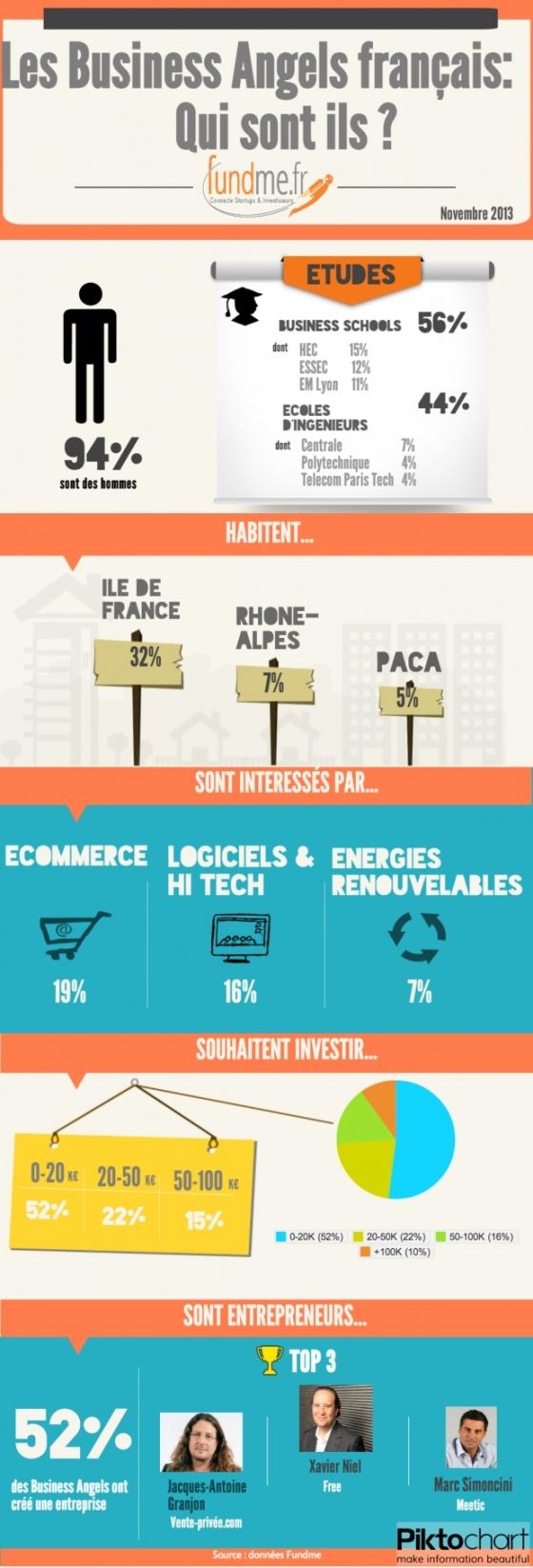 Qui sont les Business Angel français, ces investisseurs de l'Equity-Gap ?